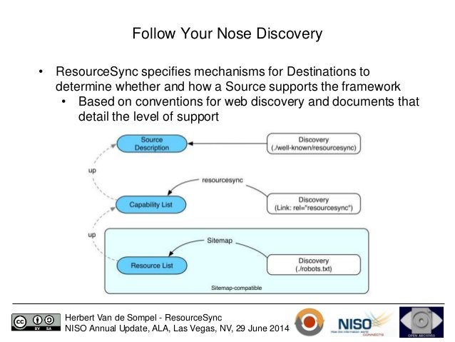 Follow Your Nose Discovery  • ResourceSync specifies mechanisms for Destinations to  determine whether and how a Source su...