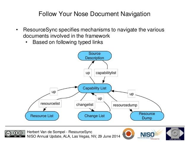 Follow Your Nose Document Navigation  • ResourceSync specifies mechanisms to navigate the various  documents involved in t...