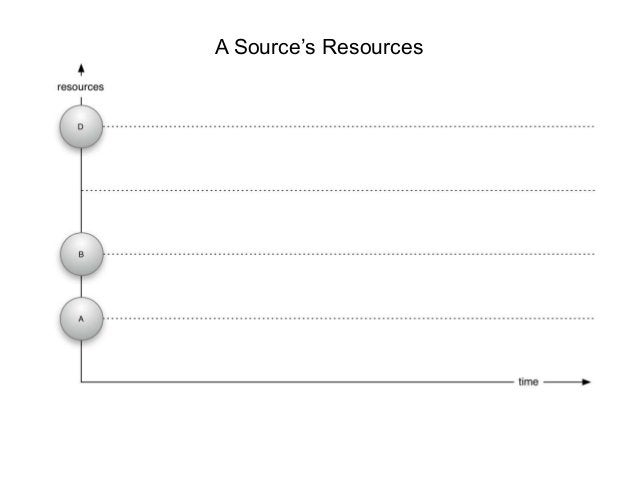 A Source's Resources
