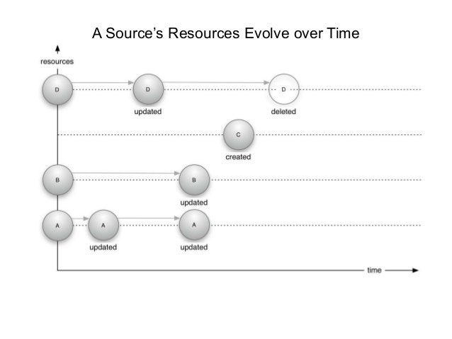 A Source's Resources Evolve over Time