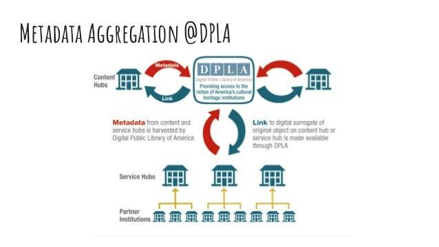 Metadata Aggregation @DPLA