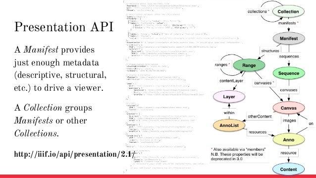 Presentation API A Manifest provides just enough metadata (descriptive, structural, etc.) to drive a viewer. A Collection ...