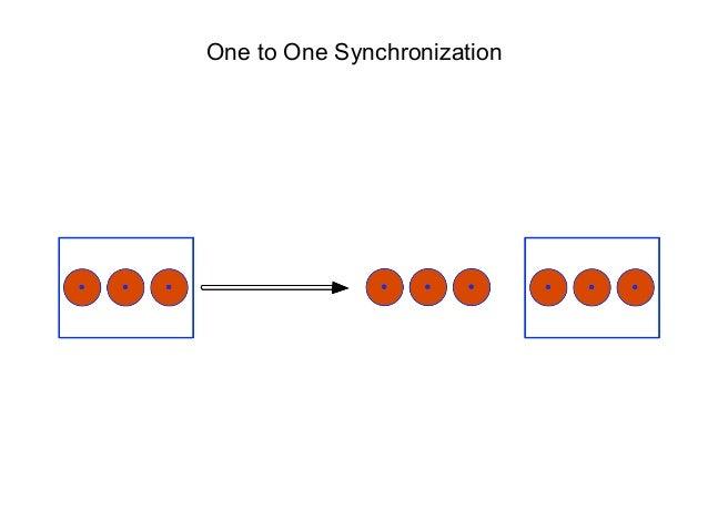 One to One Synchronization