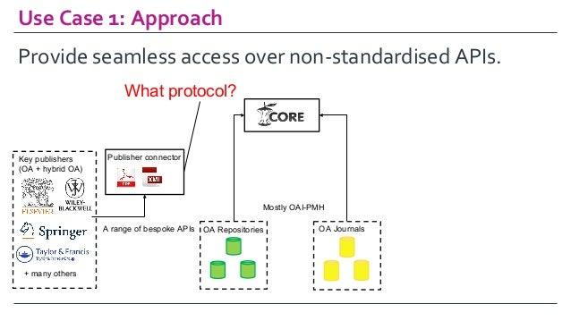 UseCase1:Approach OA Repositories OA Journals Key publishers (OA + hybrid OA) Publisher connector Mostly OAI-PMH A ran...