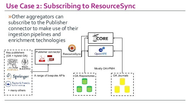 UseCase2:SubscribingtoResourceSync OA Repositories OA Journals Key publishers (OA + hybrid OA) Publisher connector M...