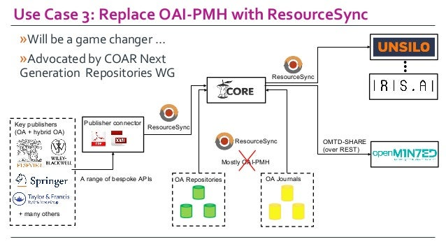 UseCase3:ReplaceOAI-PMHwithResourceSync OA Repositories OA Journals Key publishers (OA + hybrid OA) Publisher conne...