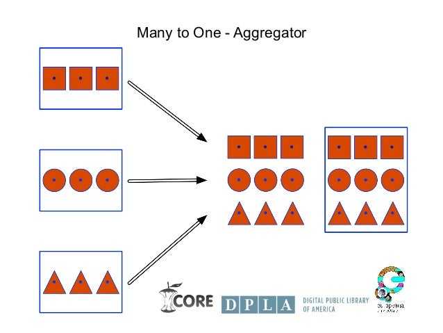 Many to One - Aggregator
