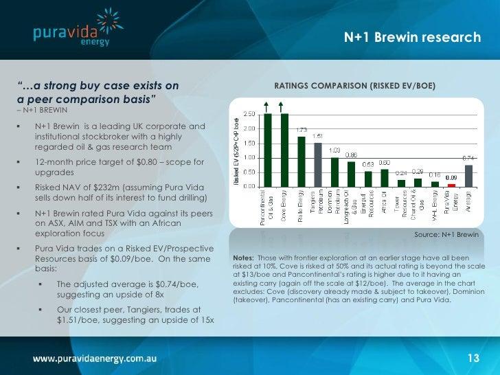 Pura vida energy asx pvd resource upgrade presentation for Pura vida pdf