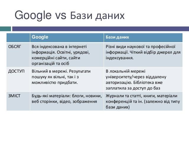Google vs Бази даних Google Бази даних ОБСЯГ Вся індексована в інтернеті інформація. Освітні, урядові, комерційні сайти, с...