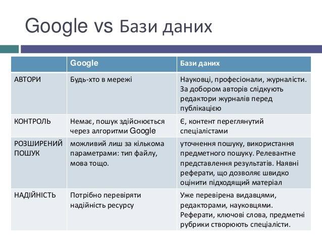 Google vs Бази даних Google Бази даних АВТОРИ Будь-хто в мережі Науковці, професіонали, журналісти. За добором авторів слі...