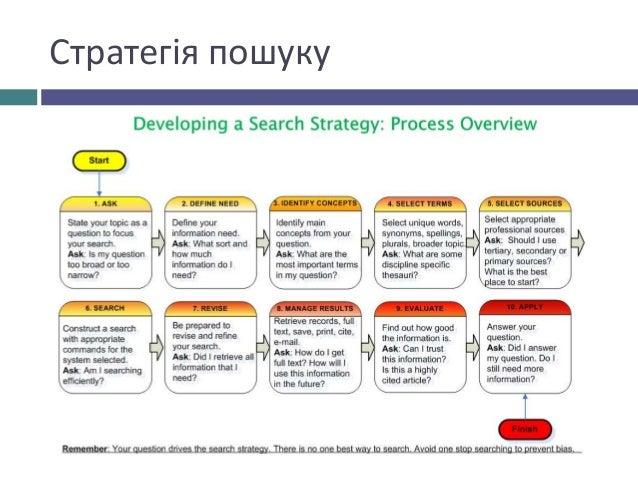 Стратегія пошуку