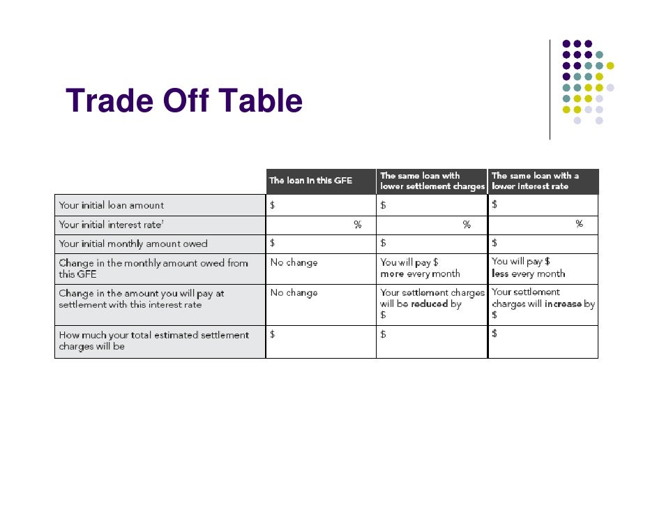 Trade Off Table