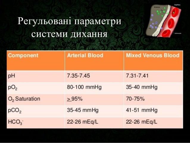 Molecular physiology of respiration Slide 3