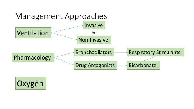 Management Approaches Ventilation Pharmacology Oxygen Invasive Non-Invasive Vs Bronchodilators Respiratory Stimulants Drug...