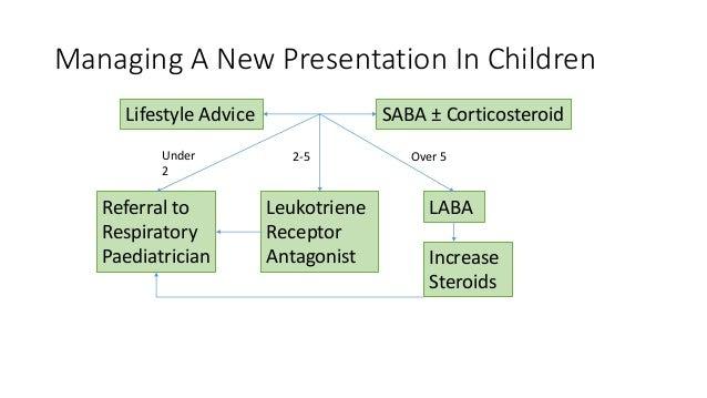 Managing A New Presentation In Children Lifestyle Advice SABA ± Corticosteroid Referral to Respiratory Paediatrician Leuko...