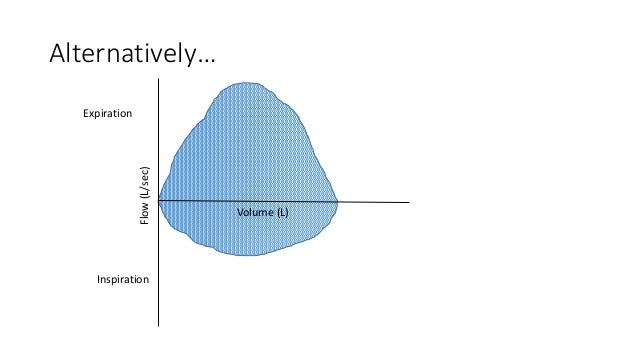 Alternatively… Volume (L) Flow(L/sec) Inspiration Expiration