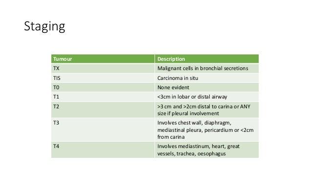 Staging Metastases Description M0 None M1 Distant metastases