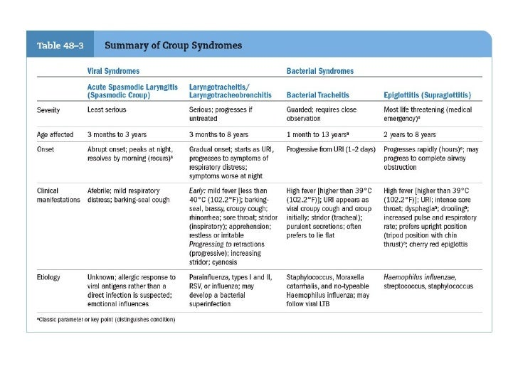 Respiratory disorders(student)1