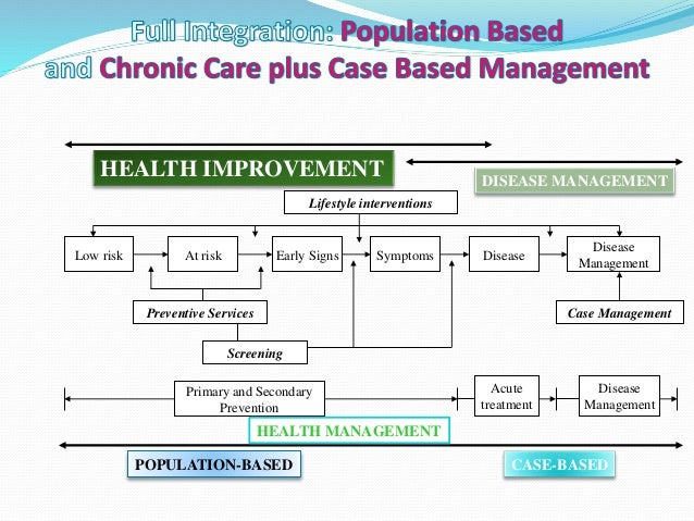 Disease management (health)
