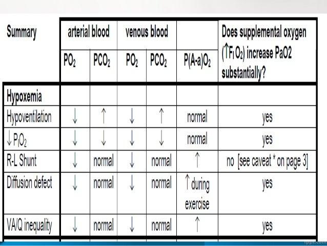 39 3. ALVEOLAR – ARTERIAL O2 GRADIENT : PAO2-PaO2 Varies with FiO2 & age 7-14 to 31-56mm Hg 4. ARTERIAL – ALVEOLAR RATIO :...