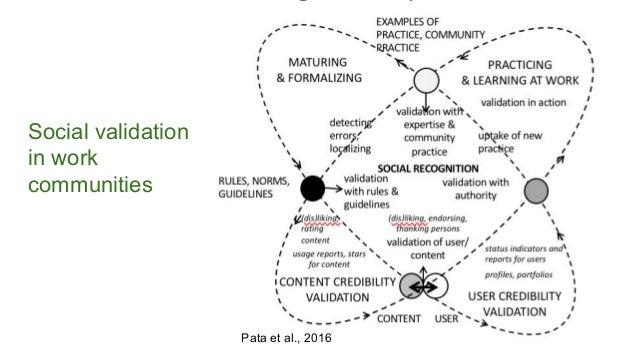 Social validation in work communities Pata et al., 2016
