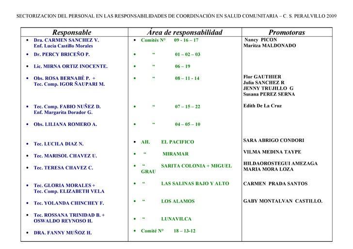 SECTORIZACION DEL PERSONAL EN LAS RESPONSABILIDADES DE COORDINACIÓN EN SALUD COMUNITARIA – C. S. PERALVILLO 2009          ...