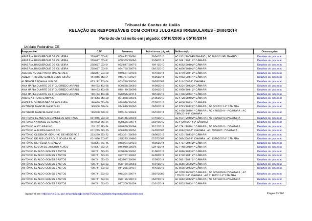 Período de trânsito em julgado: 05/10/2006 a 05/10/2014 Tribunal de Contas da União RELAÇÃO DE RESPONSÁVEIS COM CONTAS JUL...