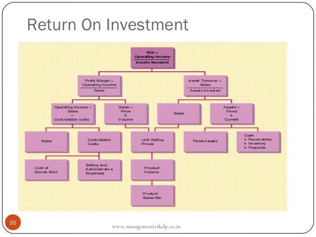 Return On Investment35               www.managementvikalp.co.in