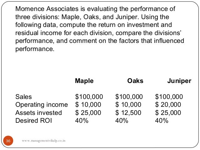 Momence Associates is evaluating the performance of     three divisions: Maple, Oaks, and Juniper. Using the     following...