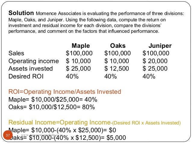 Solution Momence Associates is evaluating the performance of three divisions:Maple, Oaks, and Juniper. Using the following...