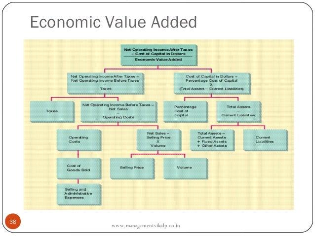 Economic Value Added38              www.managementvikalp.co.in