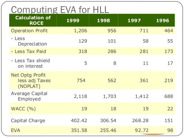 Computing EVA for HLL Calculation of                    1999             1998          1997             1996      ROCEOper...