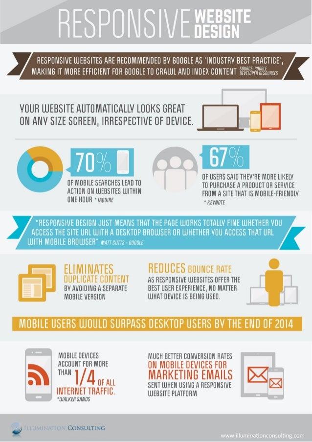 Responsive Design Websites Infographic
