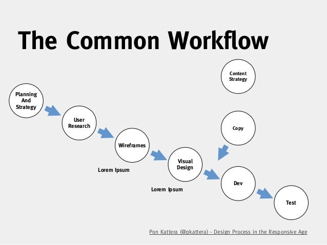 The Waterfall Process Content StrategyPlanning