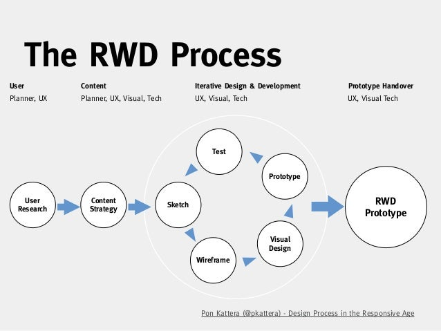 the rwd processuser content iterative