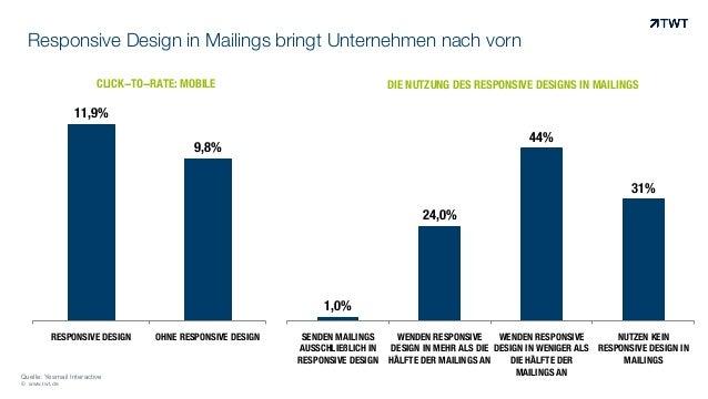 Responsive Design in Mailings bringt Unternehmen nach vorn © www.twt.de 11,9% 9,8% RESPONSIVE DESIGN OHNE RESPONSIVE DESIG...