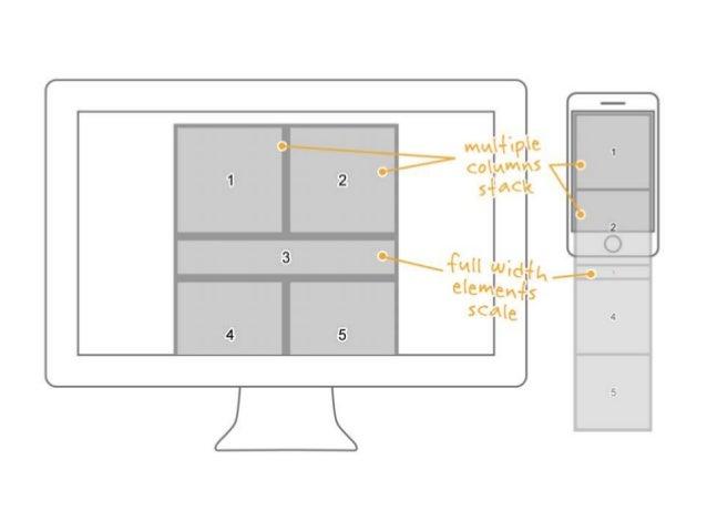 Coding for Responsive Email Slide 3