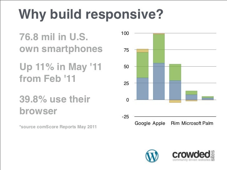 Why build responsive?                                    10076.8 mil in U.S.own smartphones                      75Up 11% ...