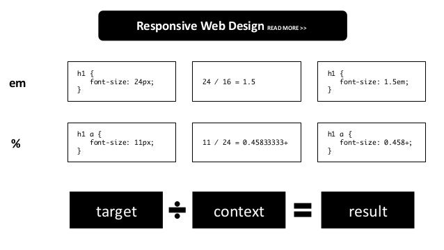 Responsive Web Design Get The Best Out Of Your Designs Javascript