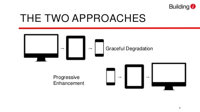 Responsive Design & SharePoint 2013: A Case Study of a