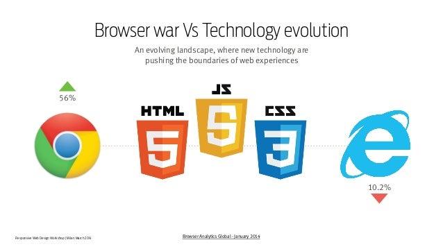 Responsive Web Design Workshop | Milan March 2014 Browser war Vs Technology evolution An evolving landscape, where new tec...
