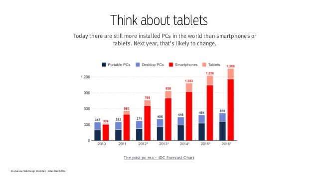 Responsive Web Design Workshop | Milan March 2014 Think about tablets Today there are still more installed PCs in the worl...