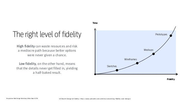 Responsive Web Design Workshop | Milan March 2014 High fidelity can waste resources and risk a mediocre path because bette...