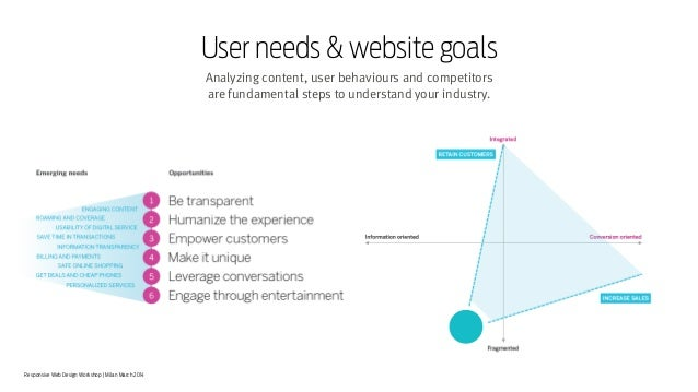 Responsive Web Design Workshop | Milan March 2014 Analyzing content, user behaviours and competitors  are fundamental ste...