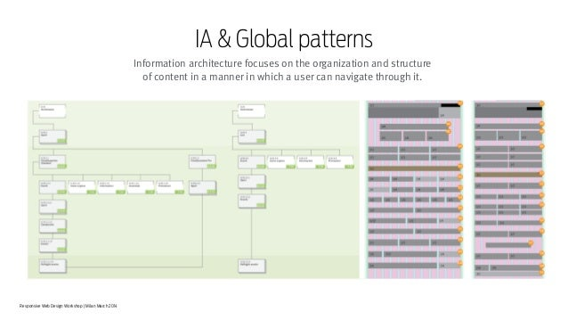 Responsive Web Design Workshop | Milan March 2014 IA & Global patterns Information architecture focuses on the organizatio...