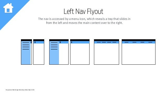 Responsive Web Design Workshop | Milan March 2014 Left Nav Flyout The nav is accessed by a menu icon, which reveals a tray...