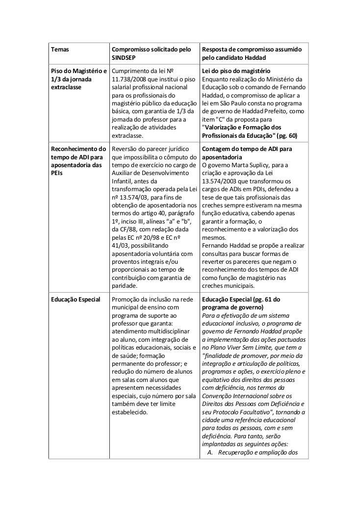 Temas                Compromisso solicitado pelo          Resposta de compromisso assumido                     SINDSEP    ...
