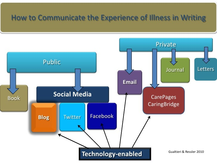 Ressler, P.K. and Gualtieri, L.: Communicating the Experience of Illness through Patient Blogs Slide 3