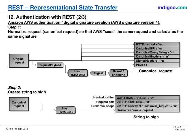 representational state transfer and yahoo Rest stands for representational state transfer it is an architectural pattern more inclined towards a web web of services should work in the same way as web of pages works - each resource is identified by a unique id in the form of an uri.