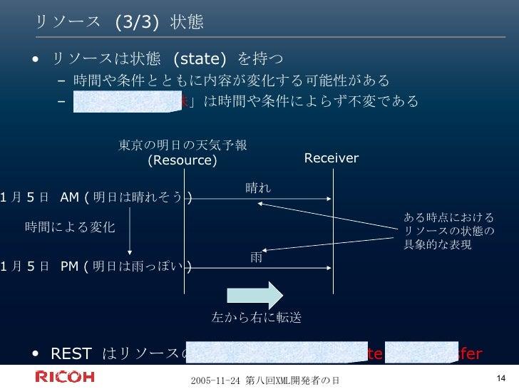 リソース (3/3) 状態 <ul><li>リソースは状態 (state) を持つ </li></ul><ul><ul><li>時間や条件とともに内容が変化する可能性がある </li></ul></ul><ul><ul><li>「 リソースの意...